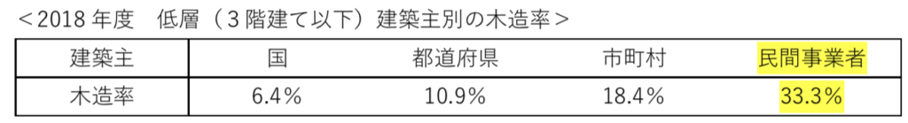 2018 年度 低層(3階建て以下)建築主別の木造率(表)