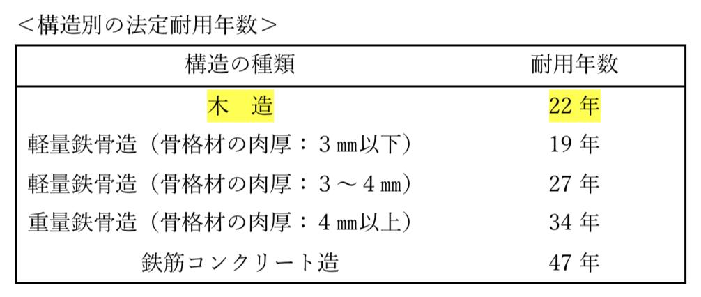 構造別の法定耐用年数(表)